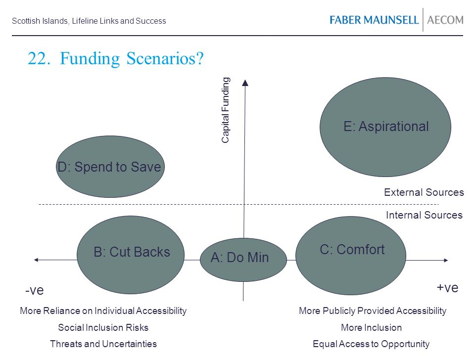Scottish Islands, Lifeline Links and Success 22. Funding Scenarios? Capital Funding More Publicly Provided Accessibility More Inclusion Equal Access t