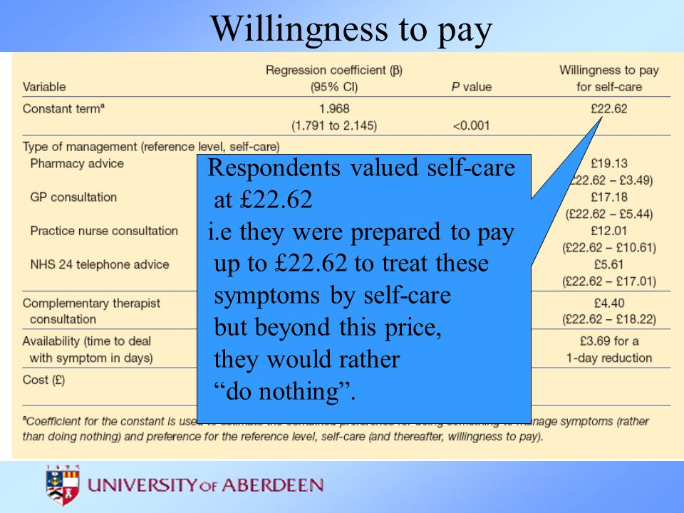Respondents valued self-care at £22.62 i.e they were prepared to pay up to £22.62 to treat these symptoms by self-care but beyond this price, they wou