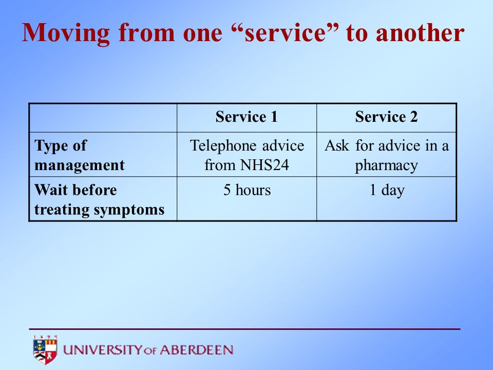 Moving from one service to another Service 1Service 2 Type of management Telephone advice from NHS24 Ask for advice in a pharmacy Wait before treating