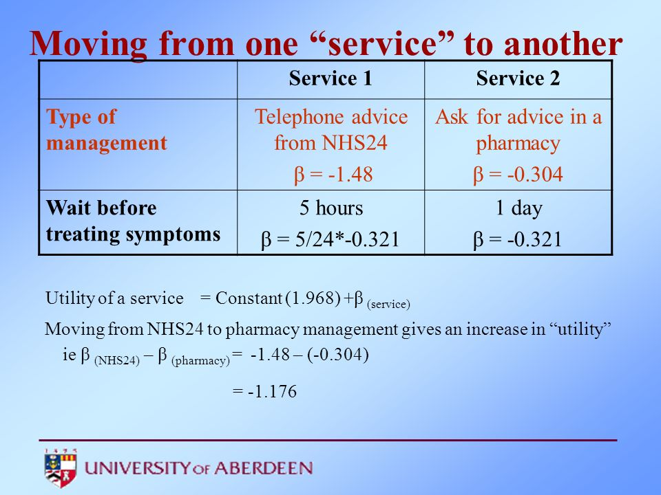Moving from one service to another Service 1Service 2 Type of management Telephone advice from NHS24 β = -1.48 Ask for advice in a pharmacy β = -0.304
