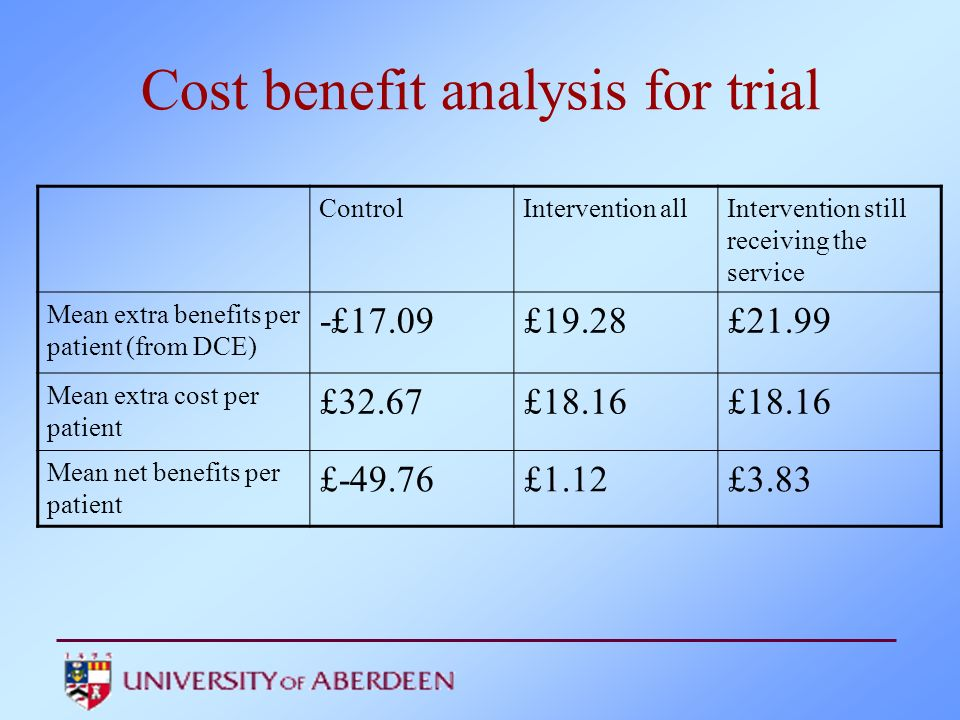 Cost benefit analysis for trial ControlIntervention allIntervention still receiving the service Mean extra benefits per patient (from DCE) -£17.09£19.