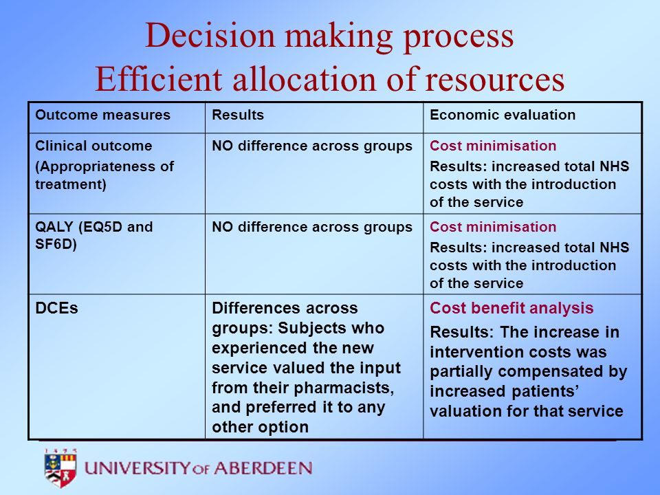 Decision making process Efficient allocation of resources Outcome measuresResultsEconomic evaluation Clinical outcome (Appropriateness of treatment) N