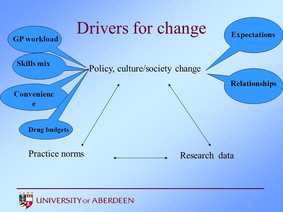 Drivers for change Research data Policy, cu lture/society change Practice norms GP workload Convenienc e Skills mix Drug budgets Expectations Relationships DCE