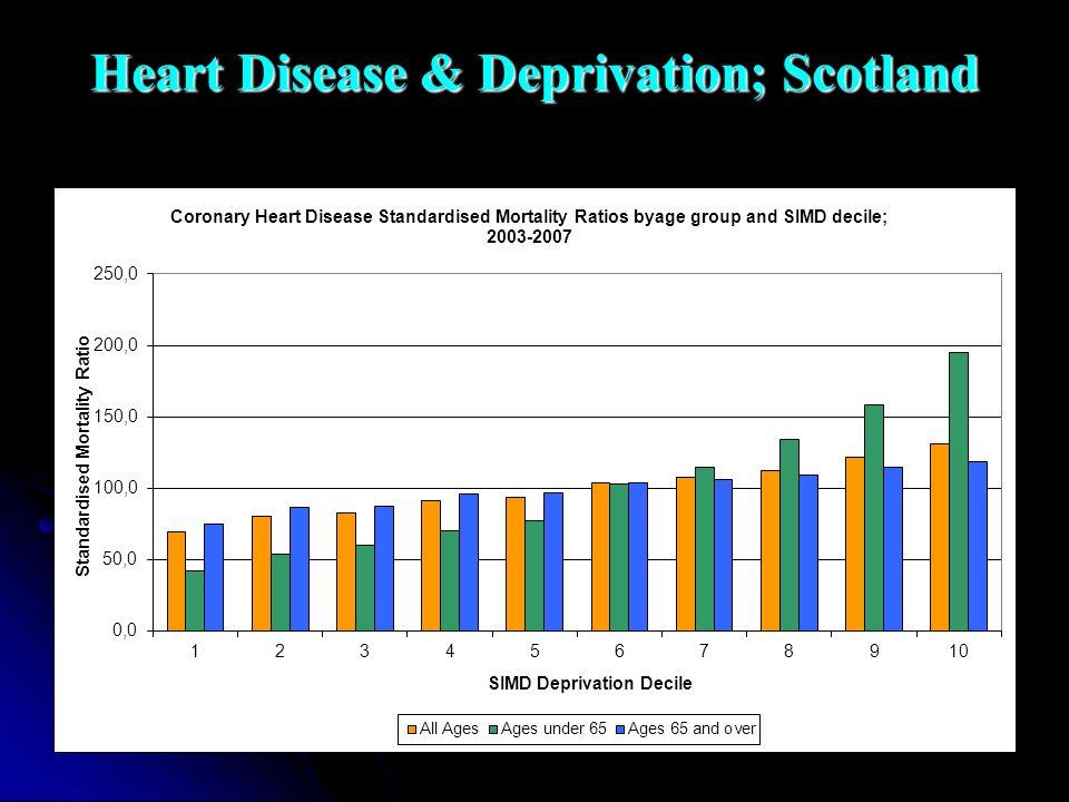 Heart Disease & Deprivation; Scotland
