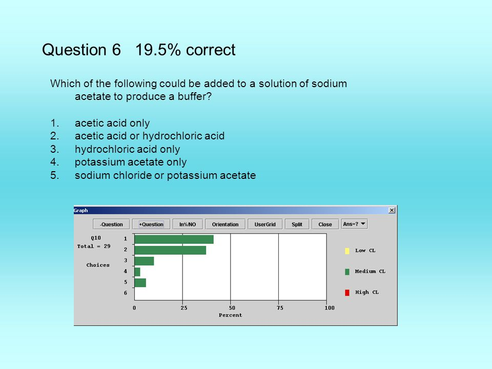 Question 6 19.5% correct Which of the following could be added to a solution of sodium acetate to produce a buffer.
