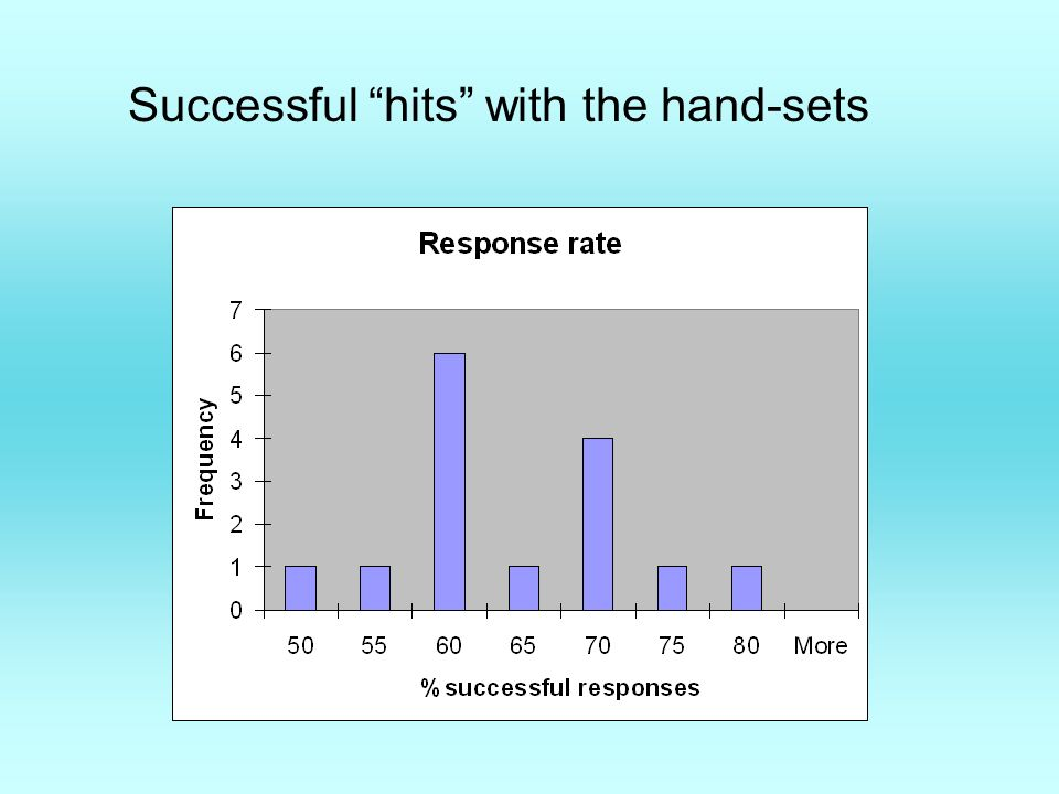 Successful hits with the hand-sets