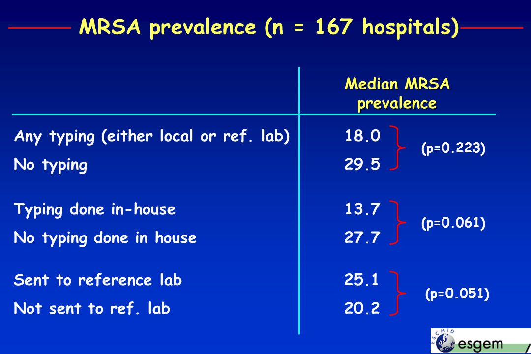 MRSA prevalence (n = 167 hospitals) Any typing (either local or ref. lab)18.0 No typing29.5 Typing done in-house 13.7 No typing done in house 27.7 Sen