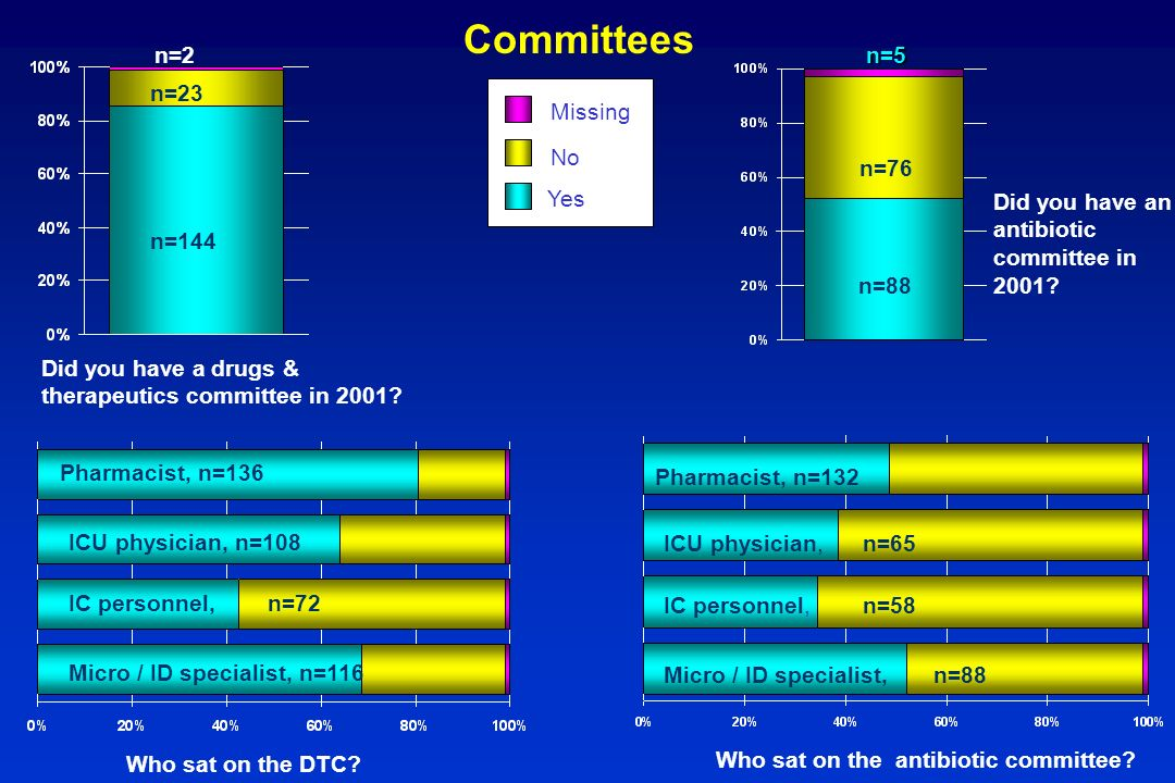 Did you have a drugs & therapeutics committee in 2001? Missing No Yes n=144 n=23 n=2 Committees Who sat on the DTC? Micro / ID specialist, n=116 IC pe