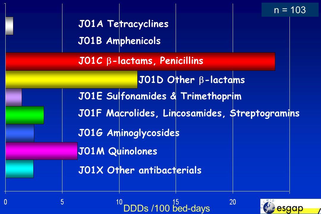 J01A Tetracyclines J01B Amphenicols J01C -lactams, Penicillins J01D Other -lactams J01E Sulfonamides & Trimethoprim J01F Macrolides, Lincosamides, Streptogramins J01G Aminoglycosides J01M Quinolones J01X Other antibacterials DDDs /100 bed-days n = 103