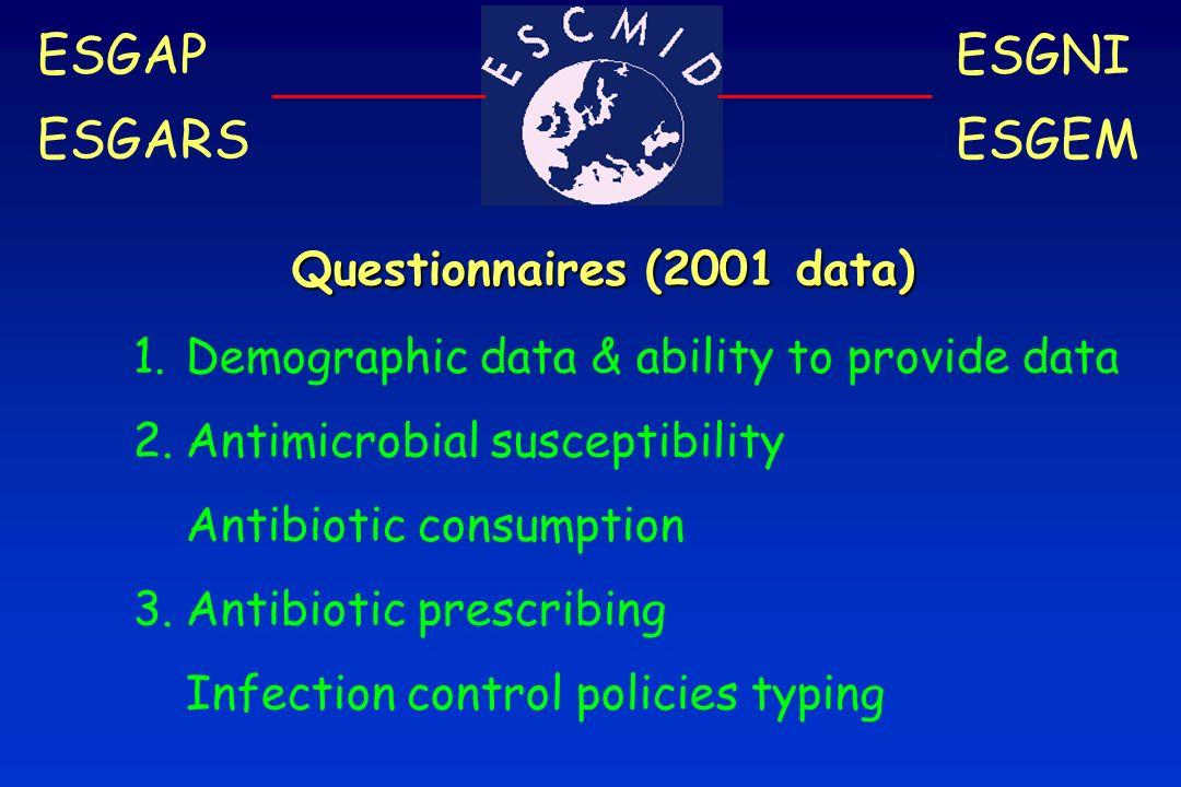 ESGAP ESGARS ESGNI ESGEM Questionnaires (2001 data) 1.Demographic data & ability to provide data 2.Antimicrobial susceptibility Antibiotic consumption 3.Antibiotic prescribing Infection control policies typing