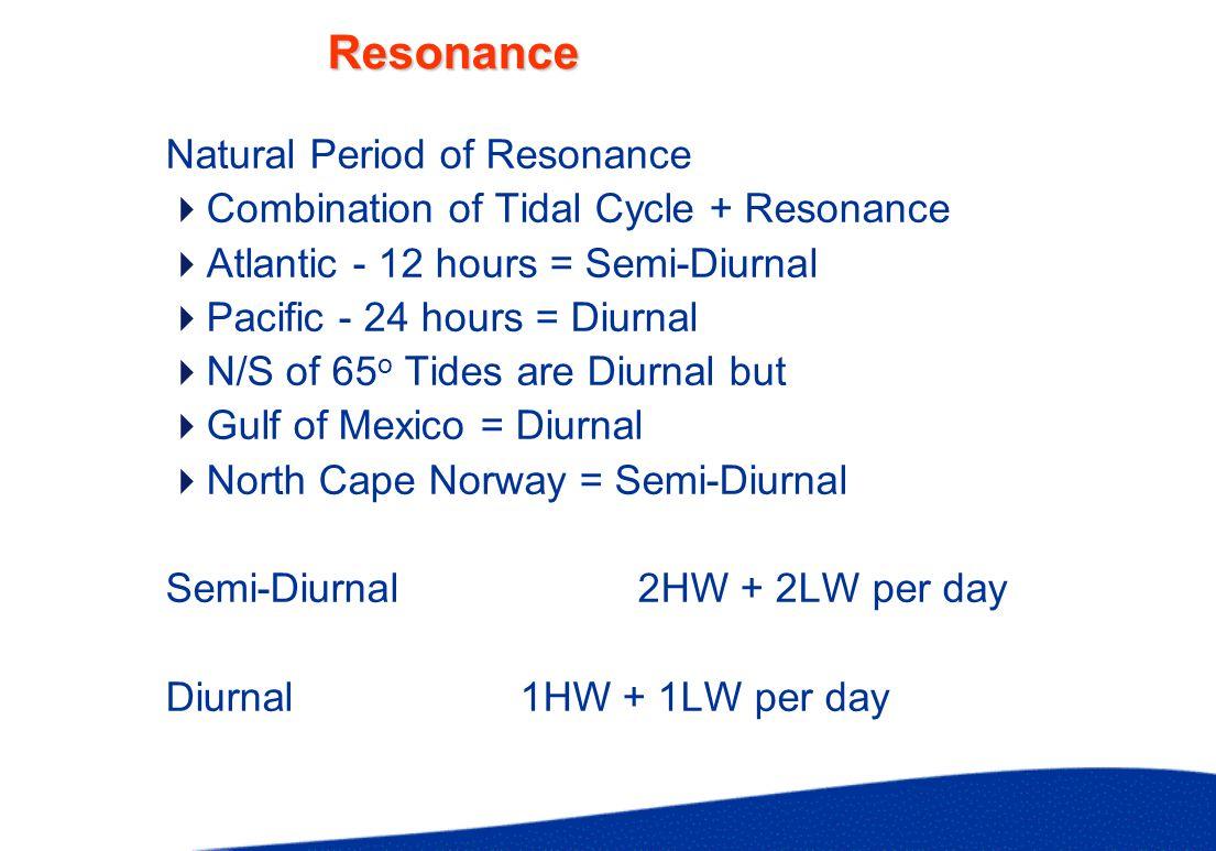 Resonance Natural Period of Resonance Combination of Tidal Cycle + Resonance Atlantic - 12 hours = Semi-Diurnal Pacific - 24 hours = Diurnal N/S of 65