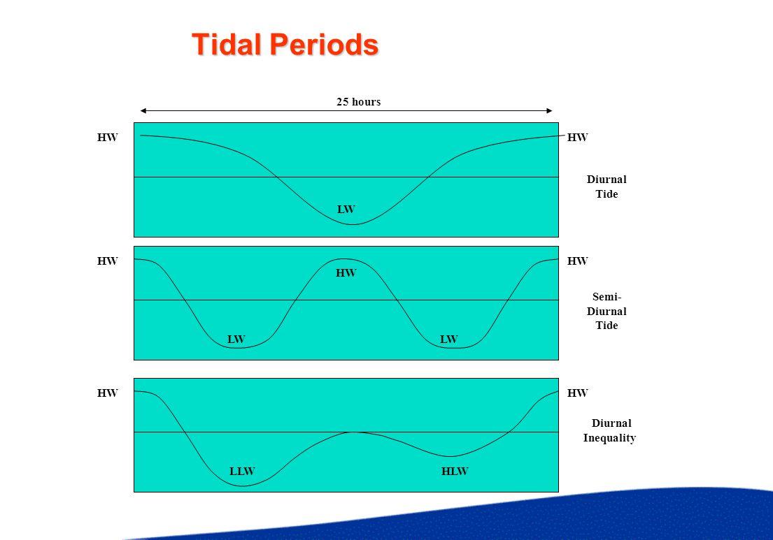 Tidal Periods LW HW 25 hours HW LW HLWLLW HW Diurnal Tide Semi- Diurnal Tide Diurnal Inequality