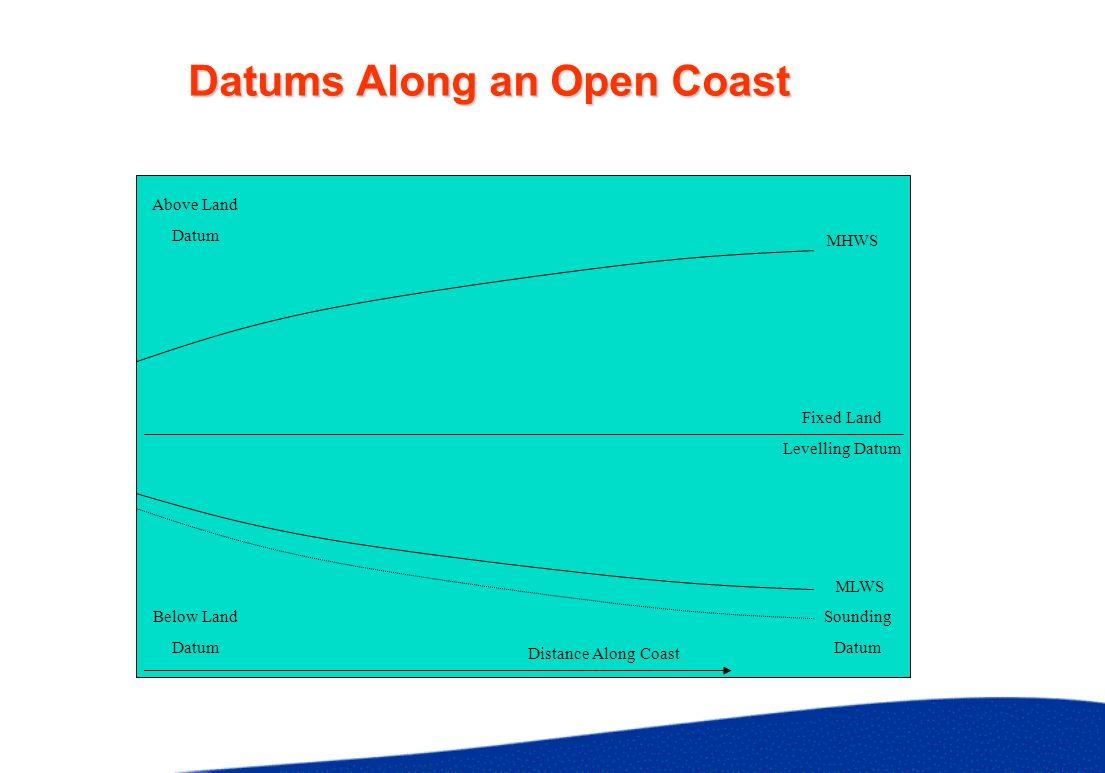 Datums Along an Open Coast MHWS MLWS Fixed Land Levelling Datum Above Land Datum Below Land Datum Distance Along Coast Sounding Datum