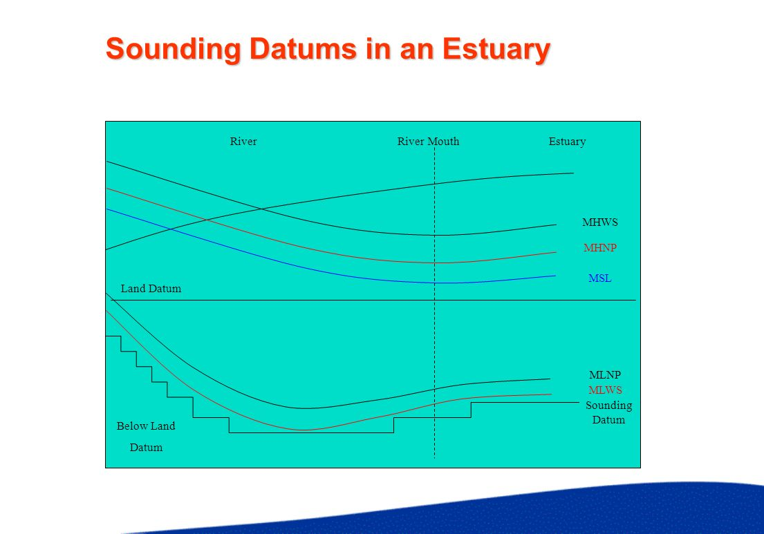 Sounding Datums in an Estuary MHWS MLWS Land Datum Below Land Datum Sounding Datum River MouthEstuaryRiver MHNP MSL MLNP