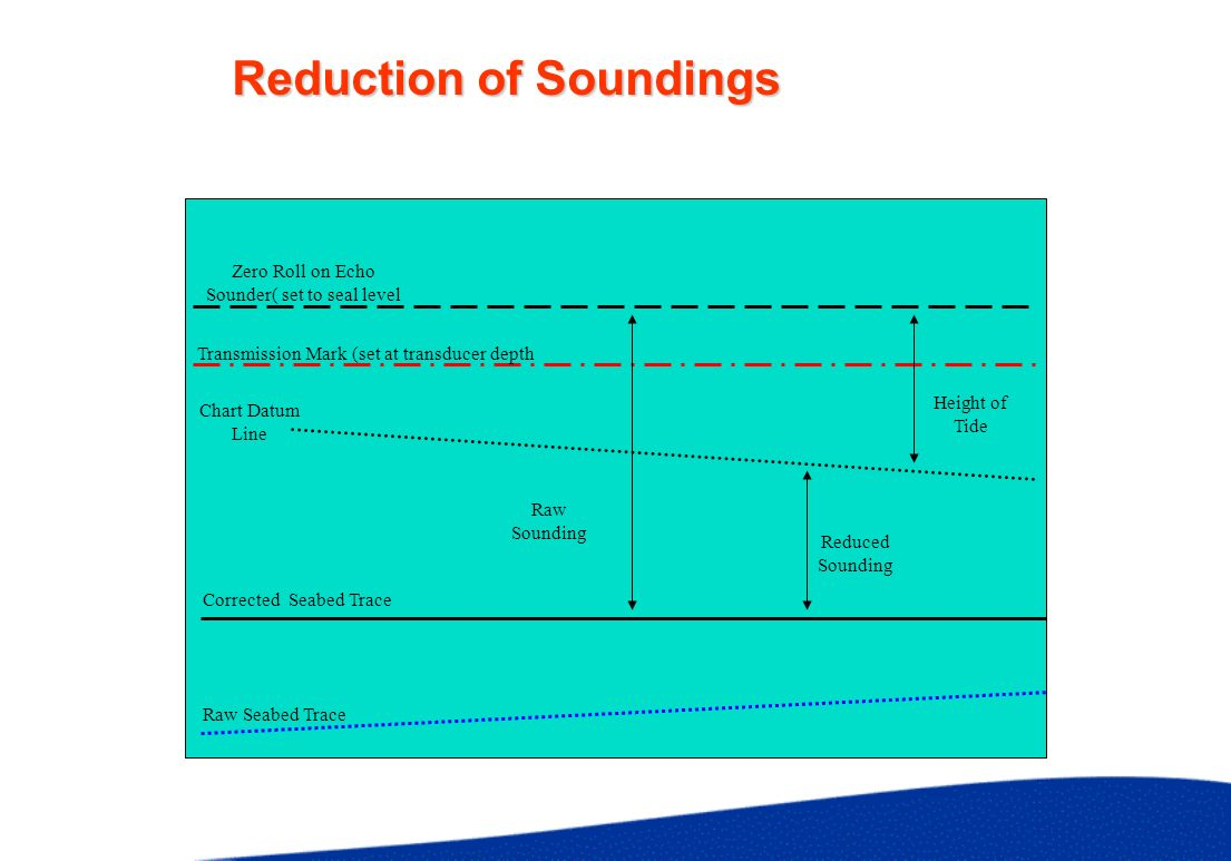 Reduction of Soundings Raw Seabed Trace Zero Roll on Echo Sounder( set to seal level Chart Datum Line Transmission Mark (set at transducer depth Corre