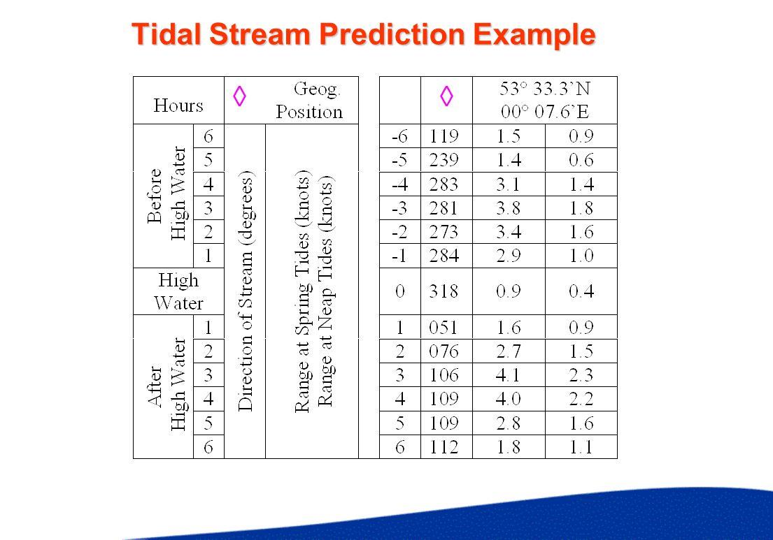Tidal Stream Prediction Example