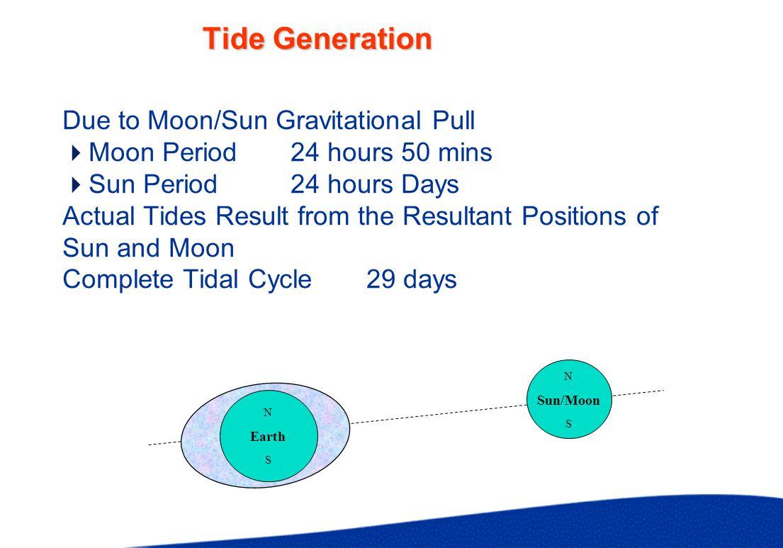 Tidal Variation Springs Neaps Give Maximum Tidal Range Highest HW/Lowest LW Neaps Give Minimum Tidal Range Lowest HW/Highest LW Equinox/Solstice Sun/Moon on equal /opposite declination Maximum Range/Minimum Range 21st March/September - 21st June/December