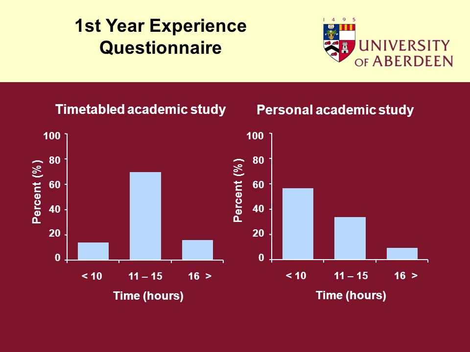 Timetabled academic study Percent (%) Personal academic study 0 20 40 60 80 100 Percent (%) < 1011 – 1516 > < 1011 – 1516 > 0 20 40 60 80 100 Time (hours) 1st Year Experience Questionnaire