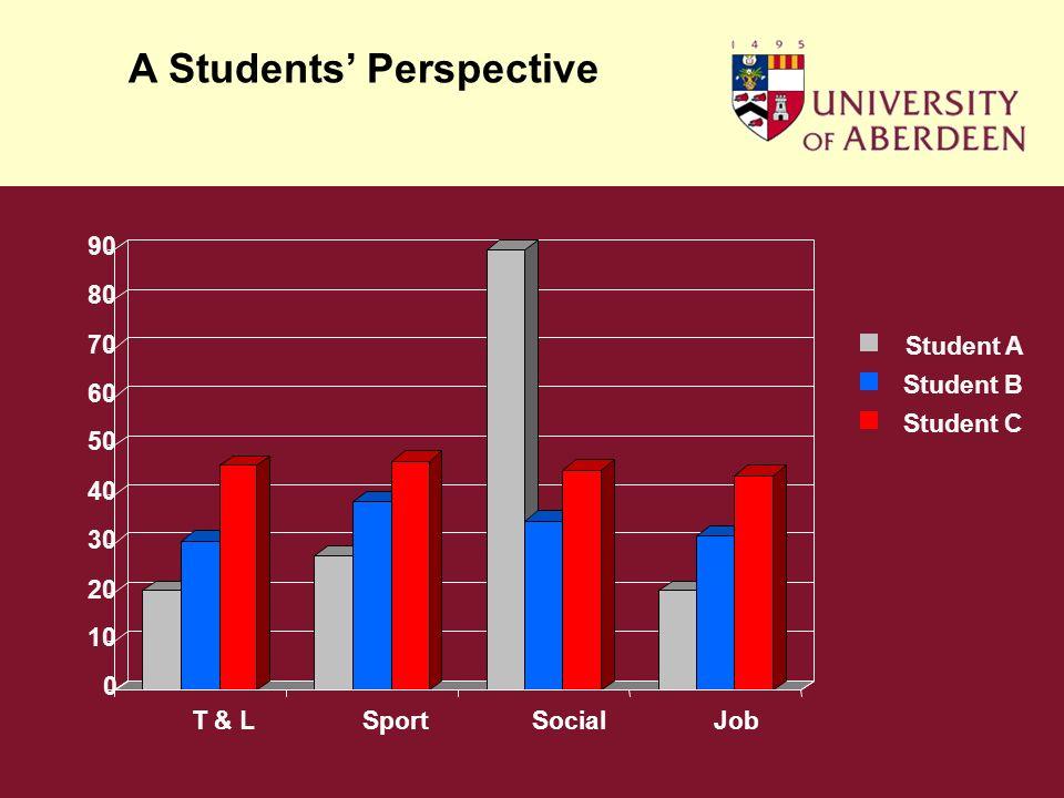 Student A Student B 0 10 20 30 40 50 60 70 80 90 T & LSportSocialJob Student C