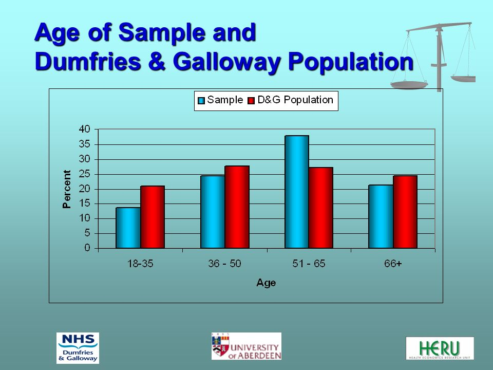 Age of Sample and Dumfries & Galloway Population