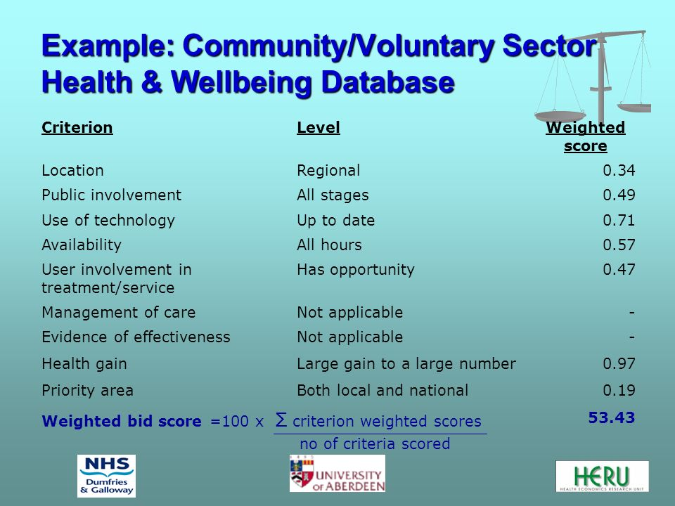 Example: Community/Voluntary Sector Health & Wellbeing Database CriterionLevelWeighted score LocationRegional0.34 Public involvementAll stages0.49 Use of technologyUp to date0.71 AvailabilityAll hours0.57 User involvement in treatment/service Has opportunity0.47 Management of careNot applicable- Evidence of effectivenessNot applicable- Health gainLarge gain to a large number0.97 Priority areaBoth local and national0.19 Weighted bid score =100 x Σ criterion weighted scores no of criteria scored 53.43