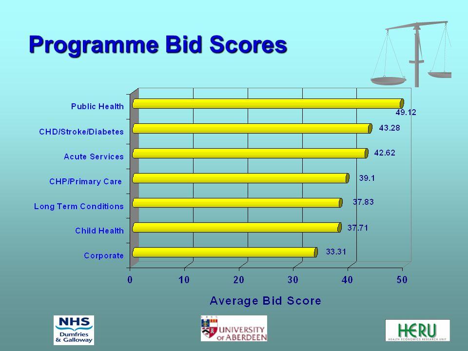 Programme Bid Scores