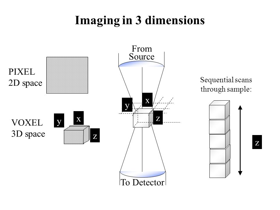 Imaging in 3 dimensions From Source To Detector x VOXEL 3D space PIXEL 2D space z y y x z z Sequential scans through sample: