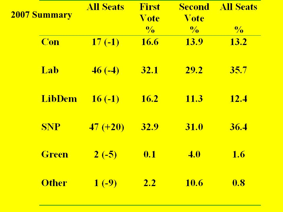 Allocation of AMs continued After the division the first AM (i.e. the first list seat) is allocated to the party whose divided vote is highest The 2nd
