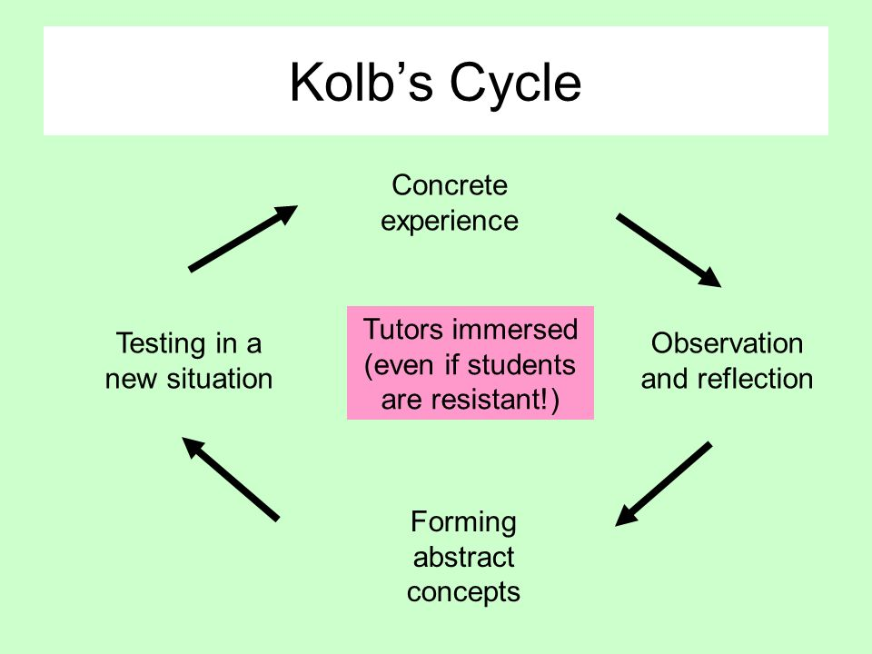 Kolbs Cycle Concrete experience Observation and reflection Forming abstract concepts Testing in a new situation Tutors immersed (even if students are