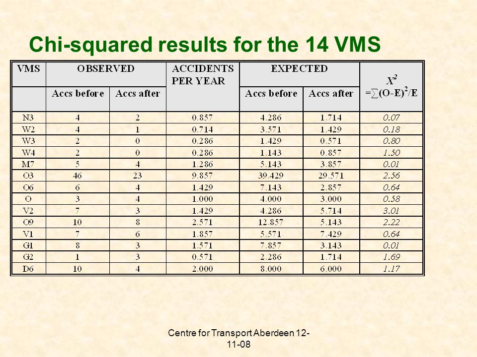 Centre for Transport Aberdeen 12- 11-08 Chi-squared results for the 14 VMS