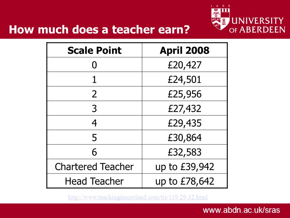 www.abdn.ac.uk/sras How much does a teacher earn? Scale PointApril 2008 0£20,427 1£24,501 2£25,956 3£27,432 4£29,435 5£30,864 6£32,583 Chartered Teach