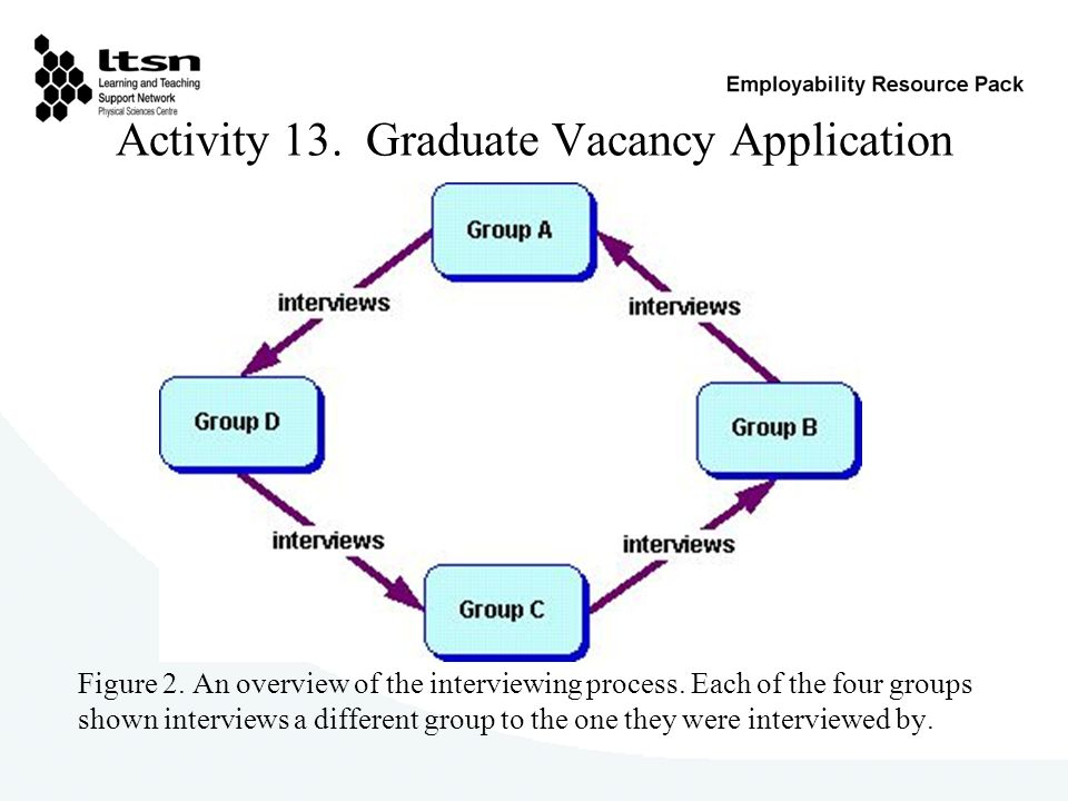 Activity 13. Graduate Vacancy Application Figure 2. An overview of the interviewing process. Each of the four groups shown interviews a different grou