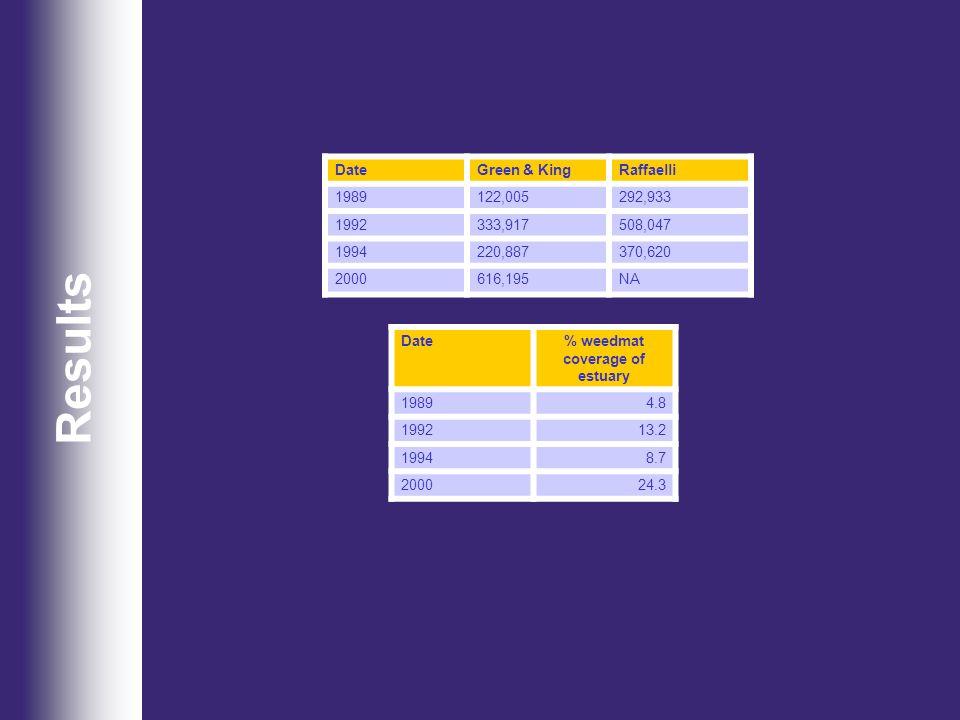 Results DateGreen & KingRaffaelli 1989122,005292,933 1992333,917508,047 1994220,887370,620 2000616,195NA Date% weedmat coverage of estuary 19894.8 199