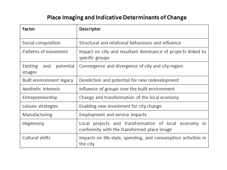 Place Imaging and Indicative Determinants of Change FactorDescriptor Social compositionStructural and relational behaviours and influence Patterns of movementImpact on city and resultant dominance of projects linked to specific groups Existing and potential images Convergence and divergence of city and city-region Built environment legacyDereliction and potential for new redevelopment Aesthetic interestsInfluence of groups over the built environment EntrepreneurshipChange and transformation of the local economy Leisure strategiesEnabling new investment for city change ManufacturingEmployment and service impacts HegemonyLocal projects and transformation of local economy in conformity with the transformed place image Cultural shiftsImpacts on life-style, spending, and consumption activities in the city