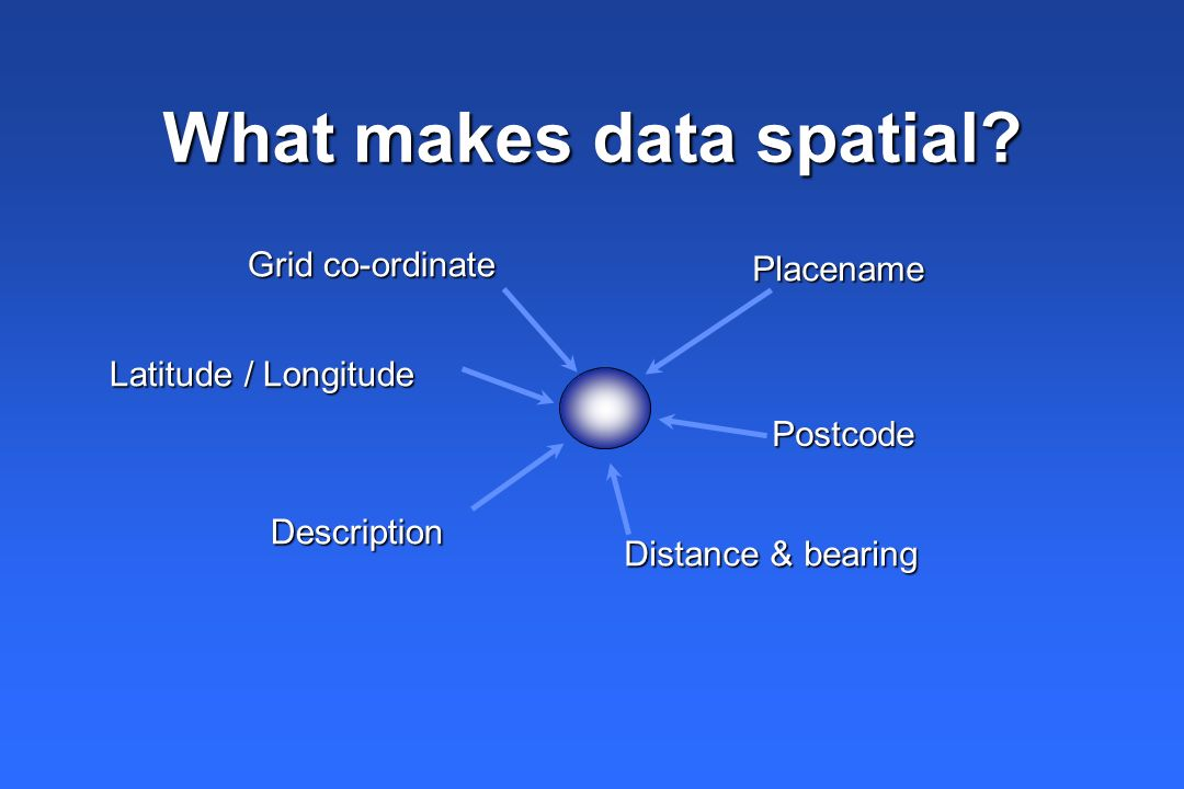 Point Line Polygon/Area Characteristics of spatial data