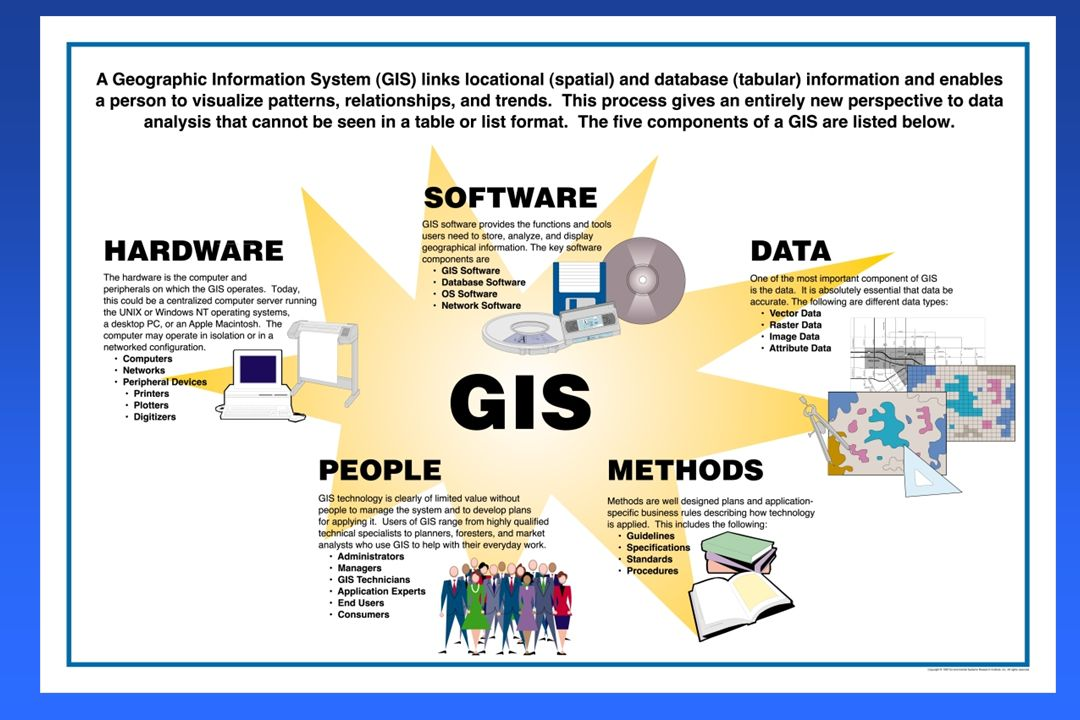 Components of a GIS GeographyGeography A computer (hardware and software)A computer (hardware and software) DataData Expertise (coastal and marine)Exp