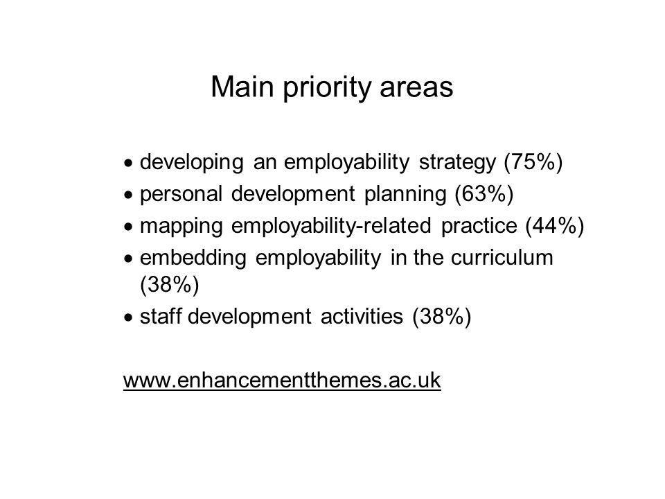 Main priority areas developing an employability strategy (75%) personal development planning (63%) mapping employability-related practice (44%) embedding employability in the curriculum (38%) staff development activities (38%) www.enhancementthemes.ac.uk
