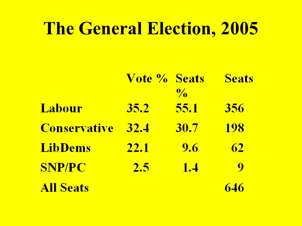 The General Election, 1983