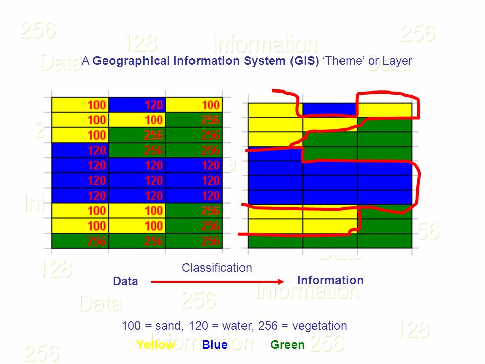 100 = sand, 120 = water, 256 = vegetation Data Information YellowBlueGreen A Geographical Information System (GIS) Theme or Layer Classification