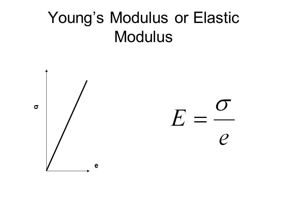 Youngs Modulus or Elastic Modulus σ e