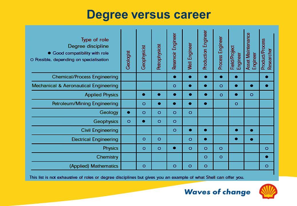 Degree versus career