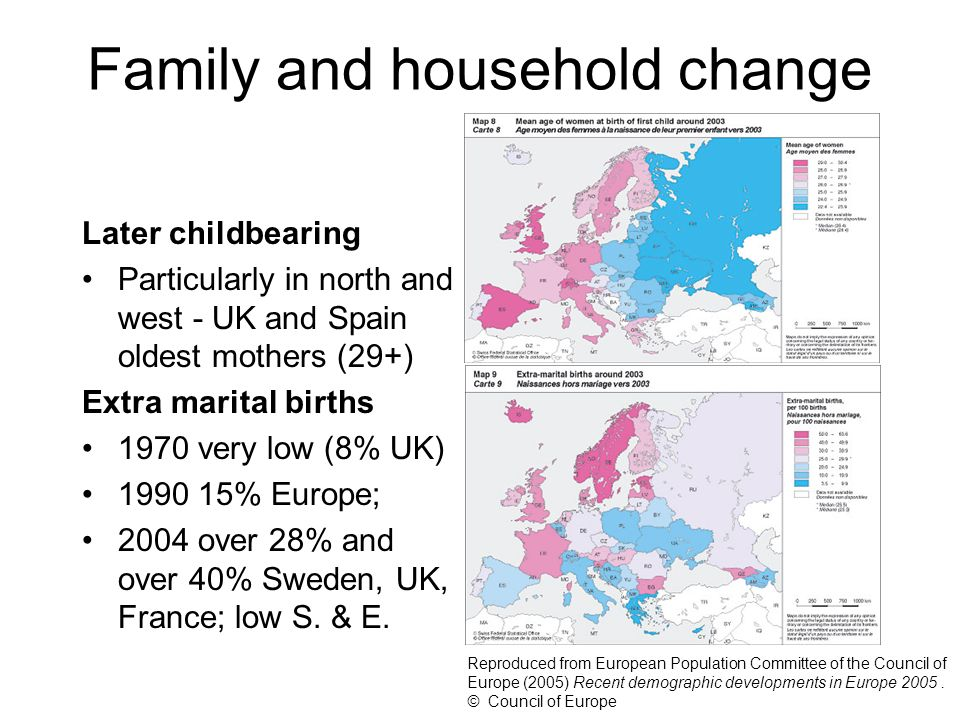 Family and household change Later childbearing Particularly in north and west - UK and Spain oldest mothers (29+) Extra marital births 1970 very low (8% UK) 1990 15% Europe; 2004 over 28% and over 40% Sweden, UK, France; low S.