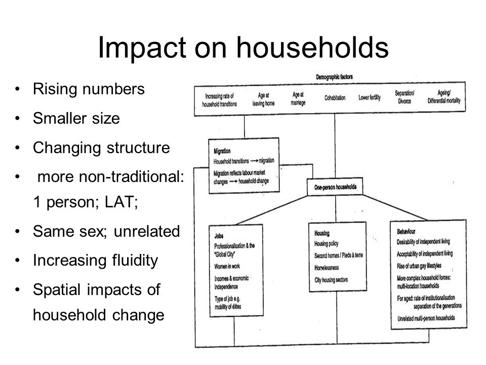 Impact on households Rising numbers Smaller size Changing structure more non-traditional: 1 person; LAT; Same sex; unrelated Increasing fluidity Spatial impacts of household change
