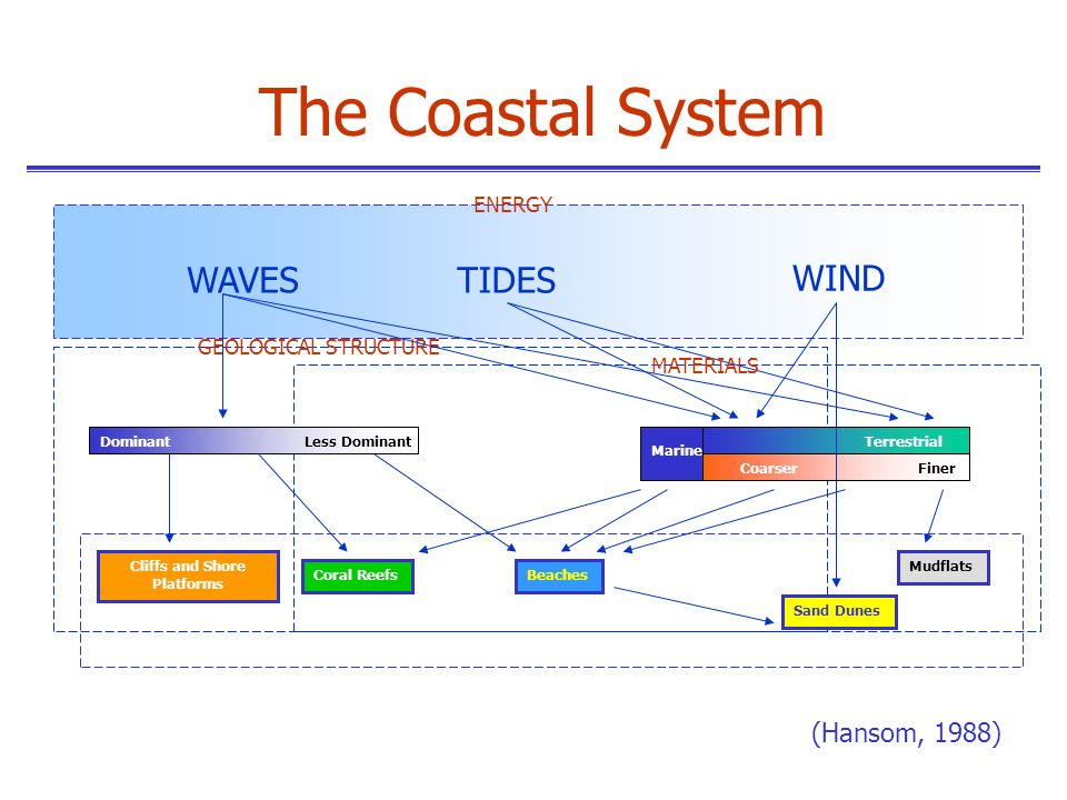 Coastal Systems: coastal systems vary primarily in response to wave intensity and tidal currents breaking waves (and resultant currents) provide most of the systemic energy several additional factors also influence coastal processes and landforms original geology of the coastline relative erodibility of regional bedrock sea level variations (global and local tectonic or glacio-eustatic changes) coastal systems typically characterized as erosional or depositional erosional or depositional nature of any coastline varies with the systemic energy The Coastal System