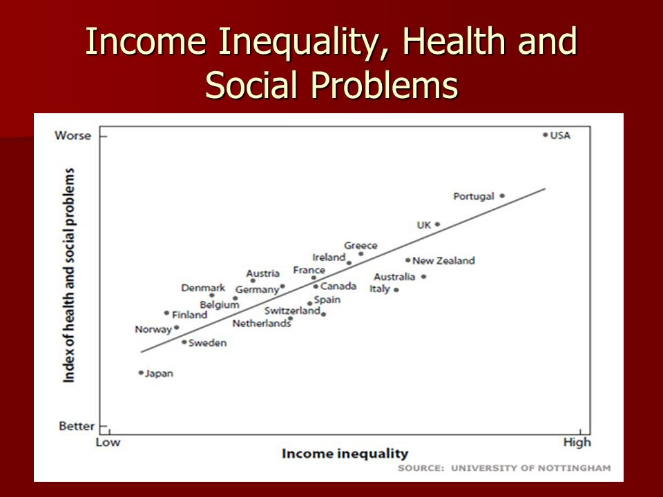 Income Inequality, Health and Social Problems