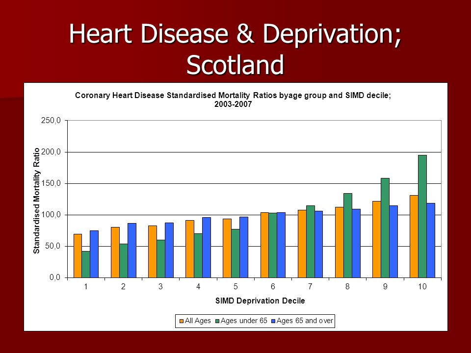 Heart Disease & Deprivation; Scotland