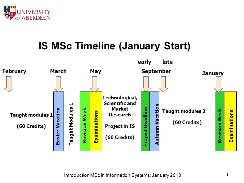 Introduction MSc in Information Systems: January 2010 3 IS MSc Timeline (January Start) February Easter Vacation Taught Modules 1 Revision Week Examinations Taught modules 1 (60 Credits) Taught modules 2 (60 Credits) Technological, Scientific and Market Research Project in IS (60 Credits) early MayMarch Autumn Vacation Project Deadline Examinations January September late Examinations