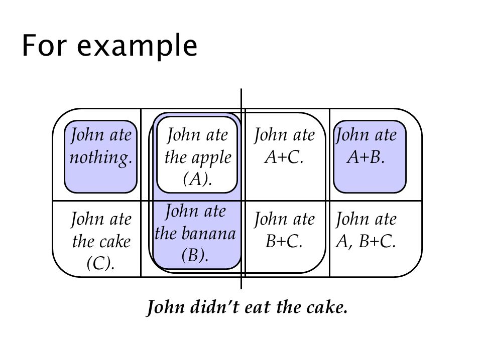 For example John ate nothing. John ate the cake (C). John ate B+C. John ate A+C. John ate the banana (B). John ate the apple (A). John ate A+B. John a