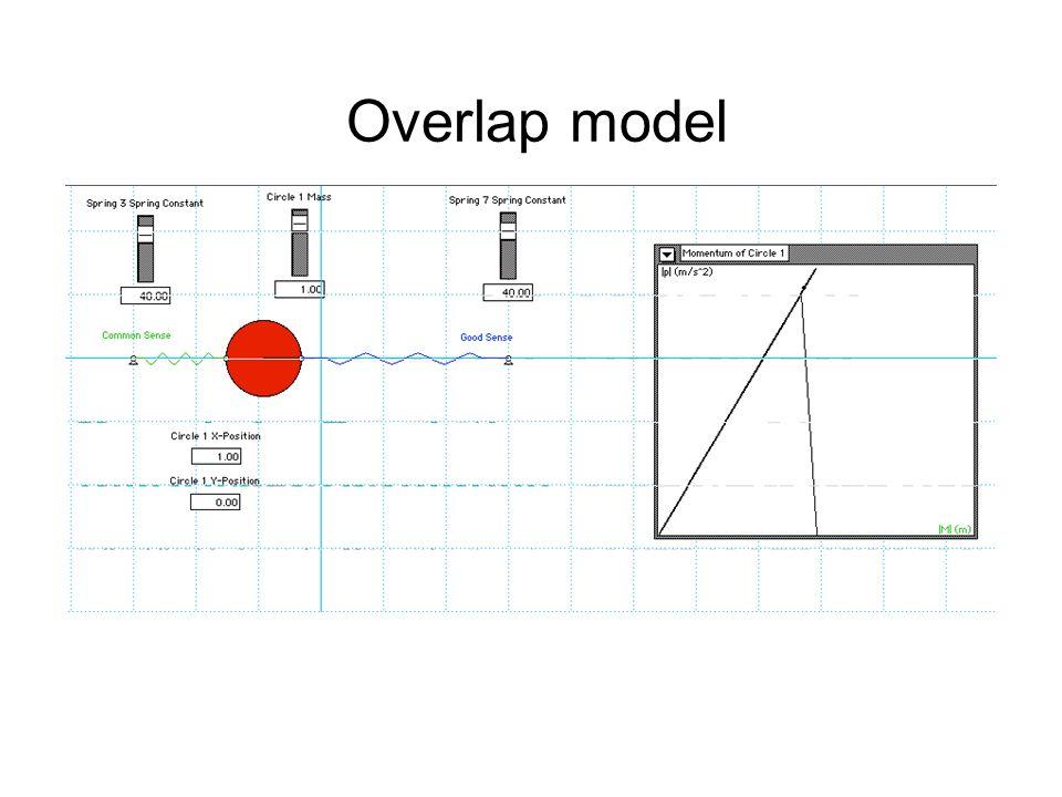 Overlap model