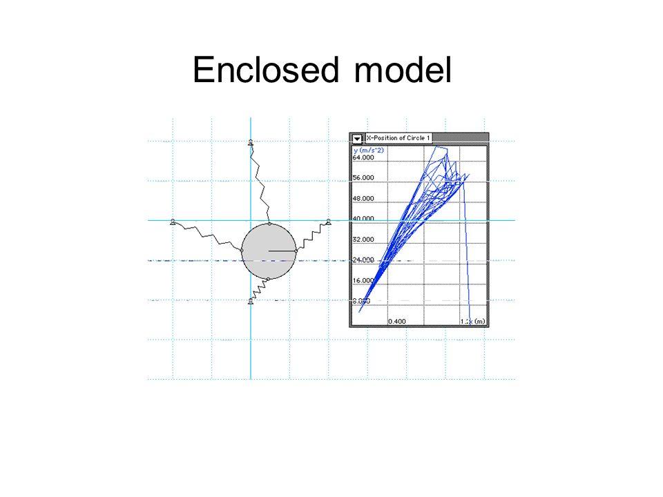 Enclosed model